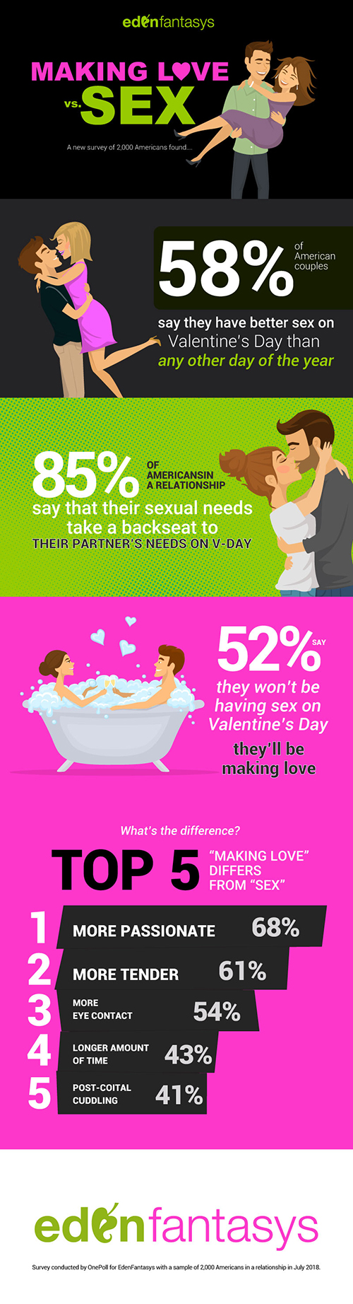 The difference between making love and having sex